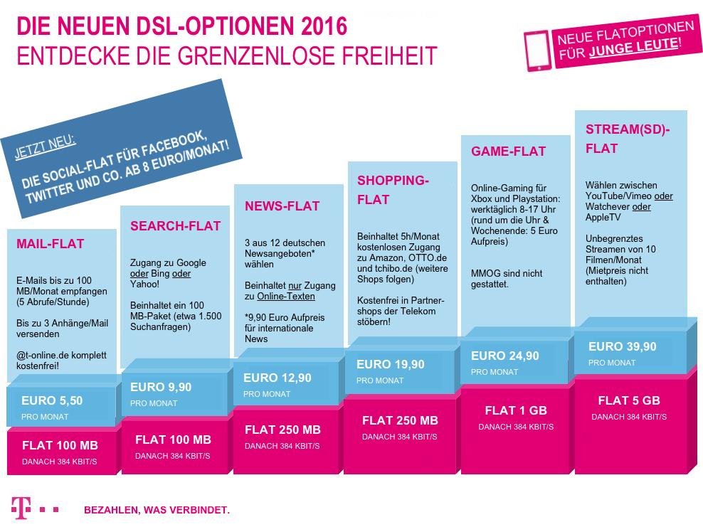 Telekom-DSL-Optionen-2016