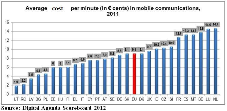 EU_MobiltelefonKosten