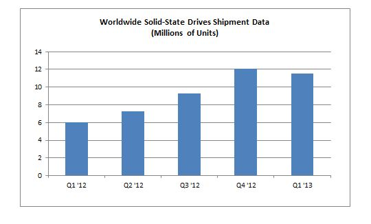 SSD_Shipments_figure