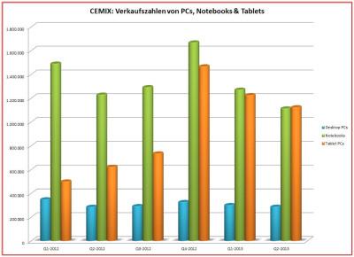 Verkauf-PC-Notebook-TabletCEMIX