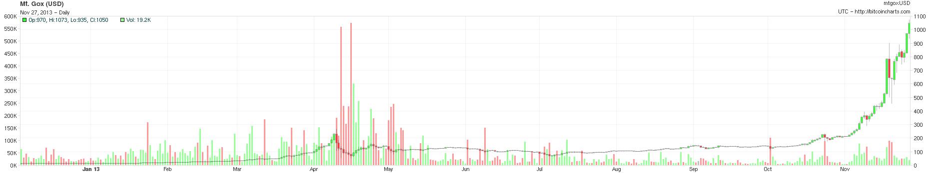 Bitcoin_chart_20131127
