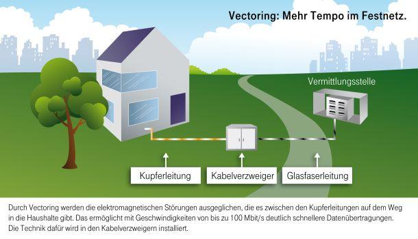 telekom_infografik_vectoring