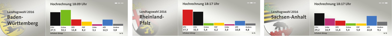 Wahlen20160313